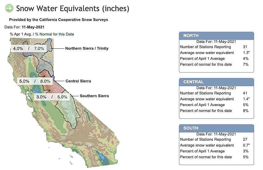 Sierra snowpack is already 'wiped out' this year, adding to California drought and fire worries